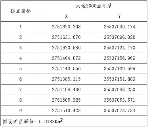 隆林各族自治县自然资源局 采矿权挂牌出让公告