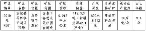 汝城县自然资源局采矿权挂牌出让公告