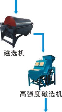 太阳城游戏标准铁矿石加工工艺对铁矿石粉进行提纯去杂