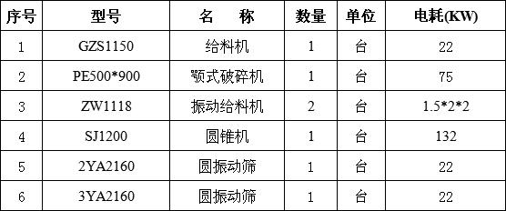 时产100吨生产线设备配置清单