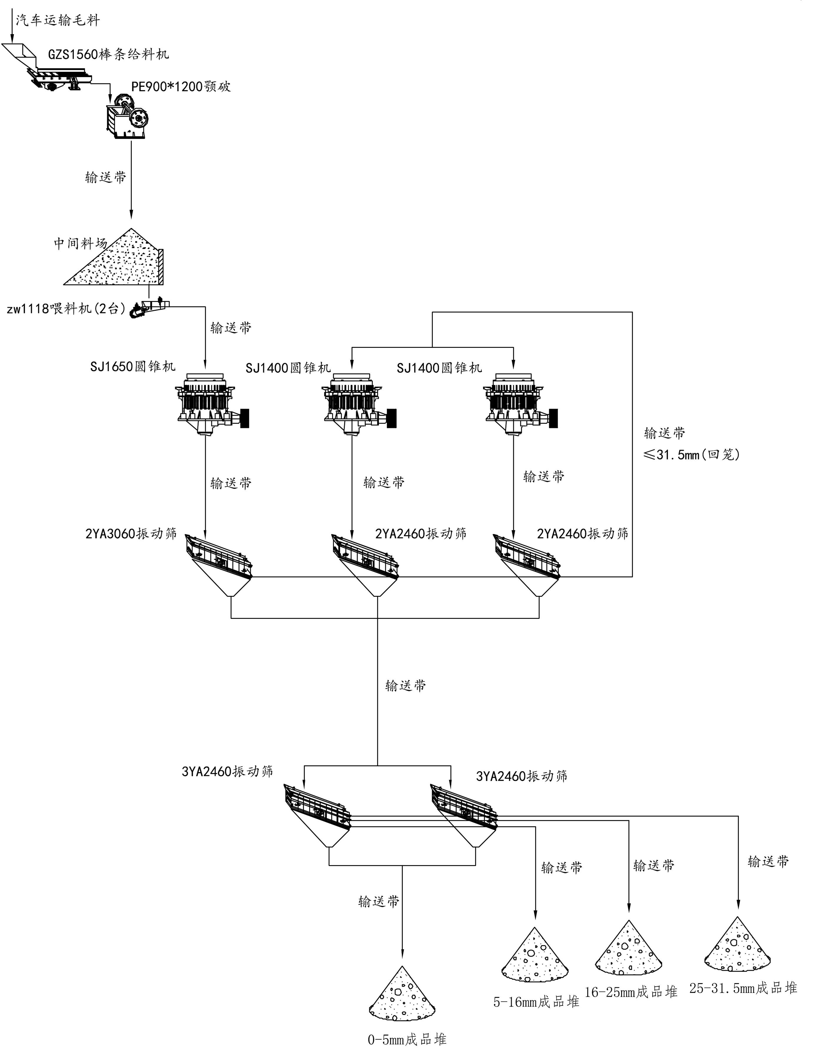 时产500吨碎石生产线工艺流程图
