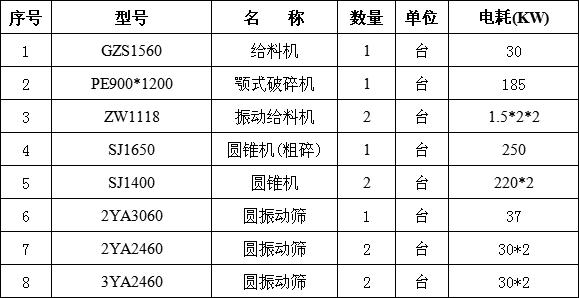 时产500吨碎石生产线设备清单