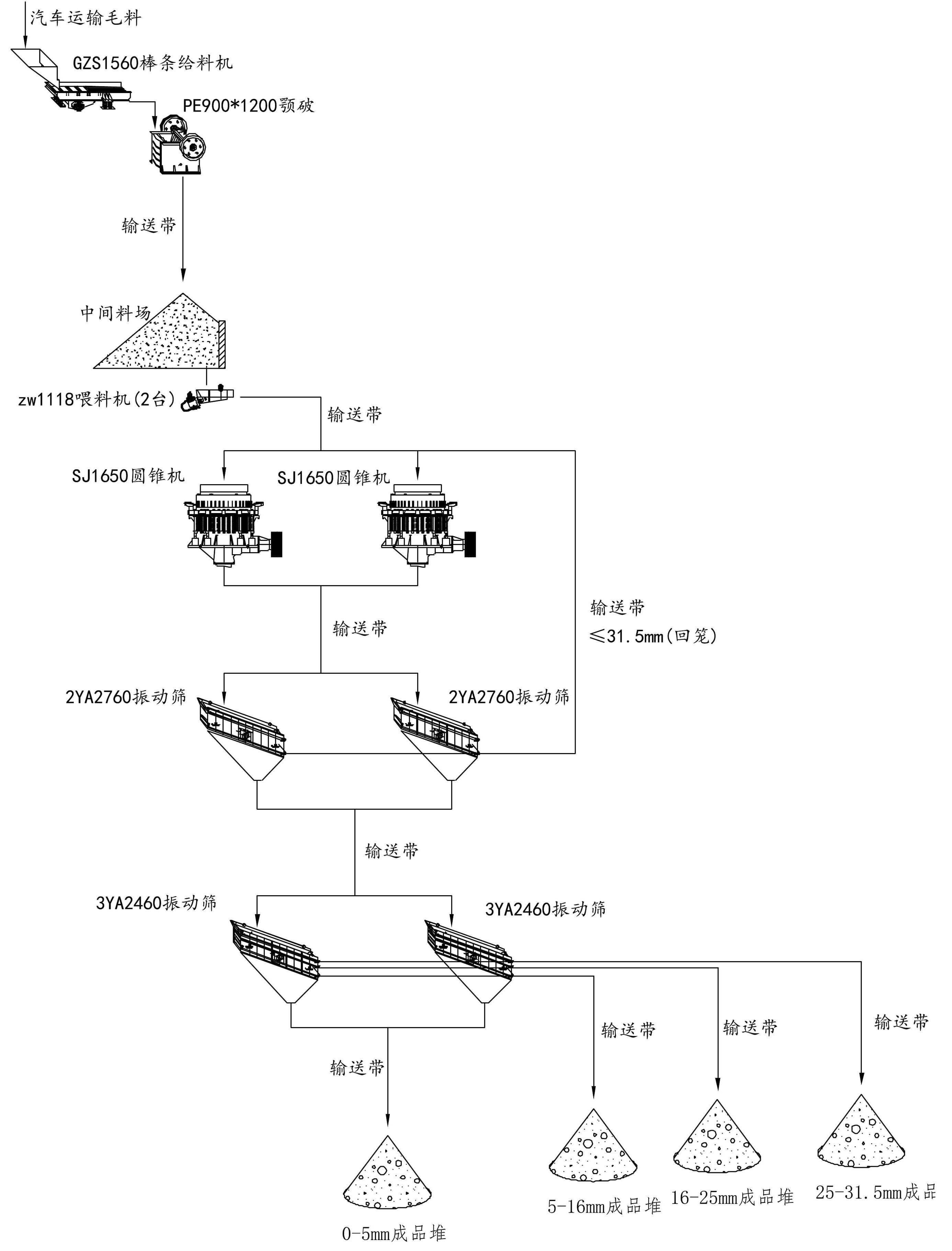 时产400吨碎石生产线工艺流程图